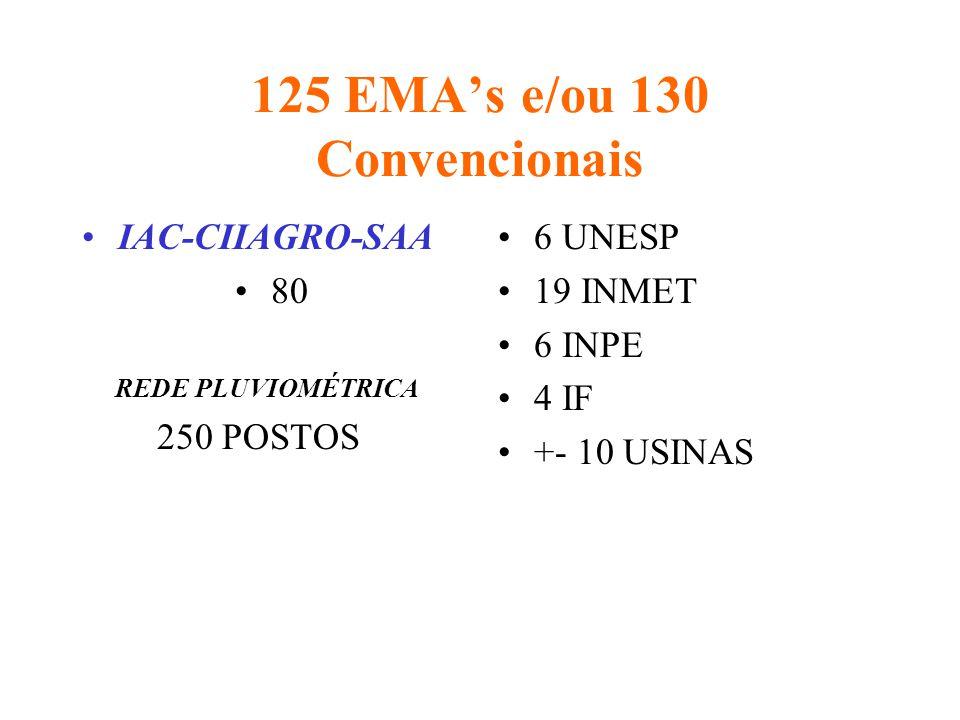 125 EMAs e/ou 130 Convencionais IAC-CIIAGRO-SAA 80 REDE PLUVIOMÉTRICA 250 POSTOS 6 UNESP 19 INMET 6 INPE 4 IF +- 10 USINAS