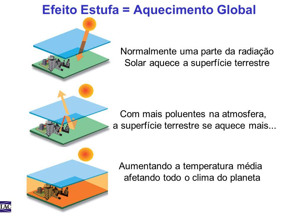Efeito Estufa = Aquecimento Global Normalmente uma parte da radiação Solar aquece a superfície terrestre Com mais poluentes na atmosfera, a superfície