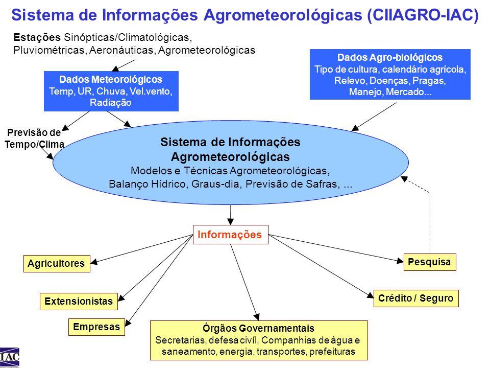Sistema de Informações Agrometeorológicas (CIIAGRO-IAC) Dados Meteorológicos Temp, UR, Chuva, Vel.vento, Radiação Dados Agro-biológicos Tipo de cultur