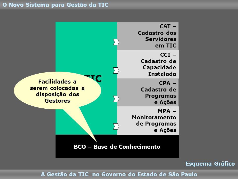 BCO – Base de Conhecimento O Novo Sistema para Gestão da TIC A Gestão da TIC no Governo do Estado de São Paulo PSTIC CST – Cadastro dos Servidores em TIC CCI – Cadastro de Capacidade Instalada CPA – Cadastro de Programas e Ações MPA – Monitoramento de Programas e Ações Facilidades a serem colocadas a disposição dos Gestores Esquema Gráfico