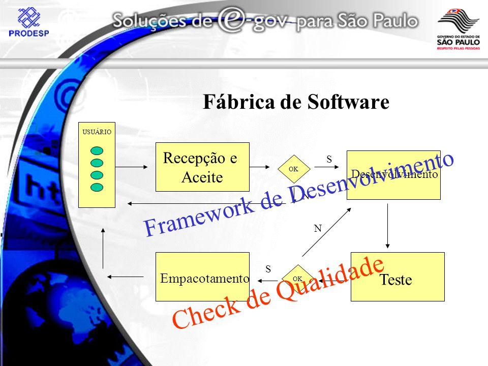 Fábrica de Software Recepção e Aceite USUÁRIO OK S N Desenvolvimento Teste OK Empacotamento S N Check de Qualidade Framework de Desenvolvimento