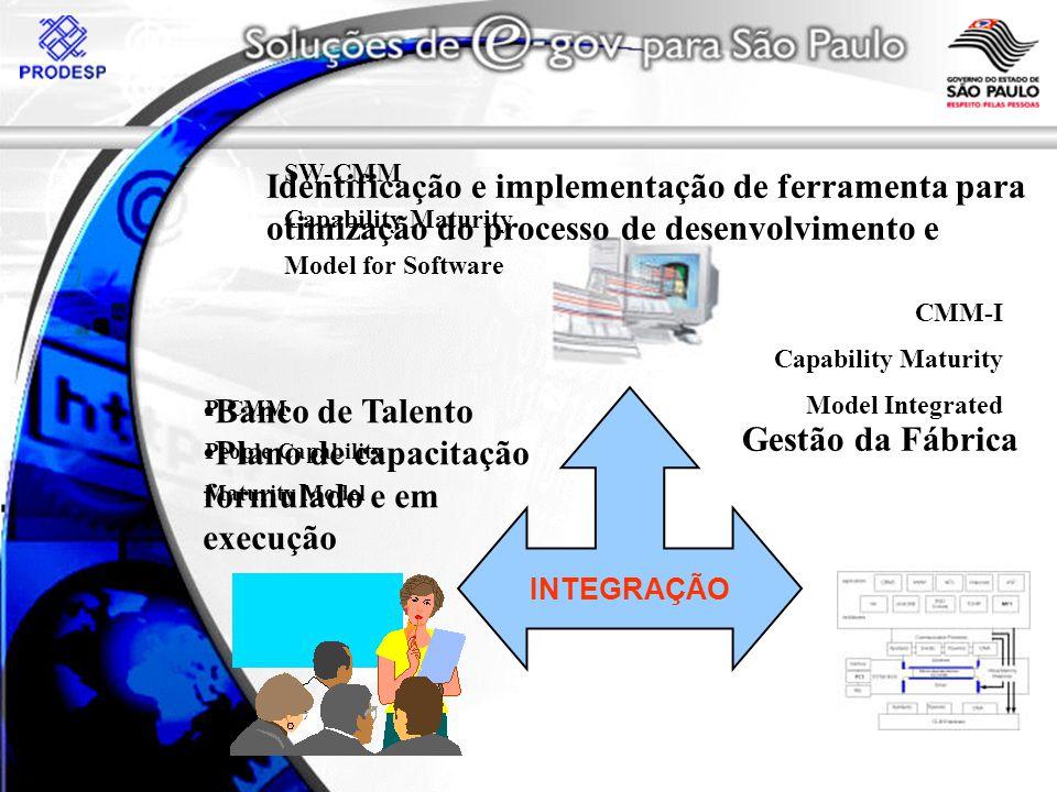 INTEGRAÇÃO P-CMM People Capability Maturity Model SW-CMM Capability Maturity Model for Software CMM-I Capability Maturity Model Integrated Banco de Talento Plano de capacitação formulado e em execução Identificação e implementação de ferramenta para otimização do processo de desenvolvimento e Gestão da Fábrica