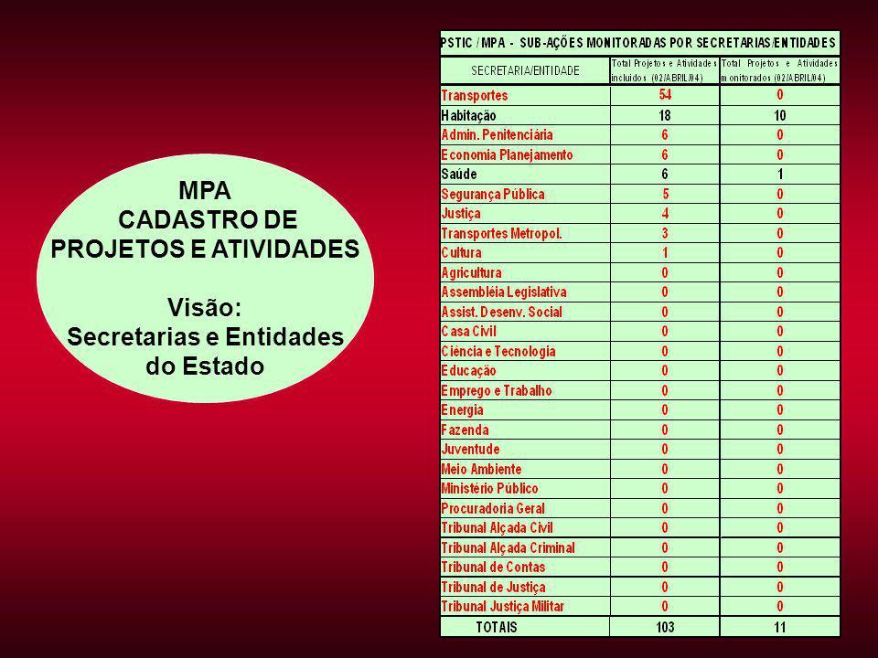 MPA CADASTRO DE PROJETOS E ATIVIDADES Visão: Secretarias e Entidades do Estado