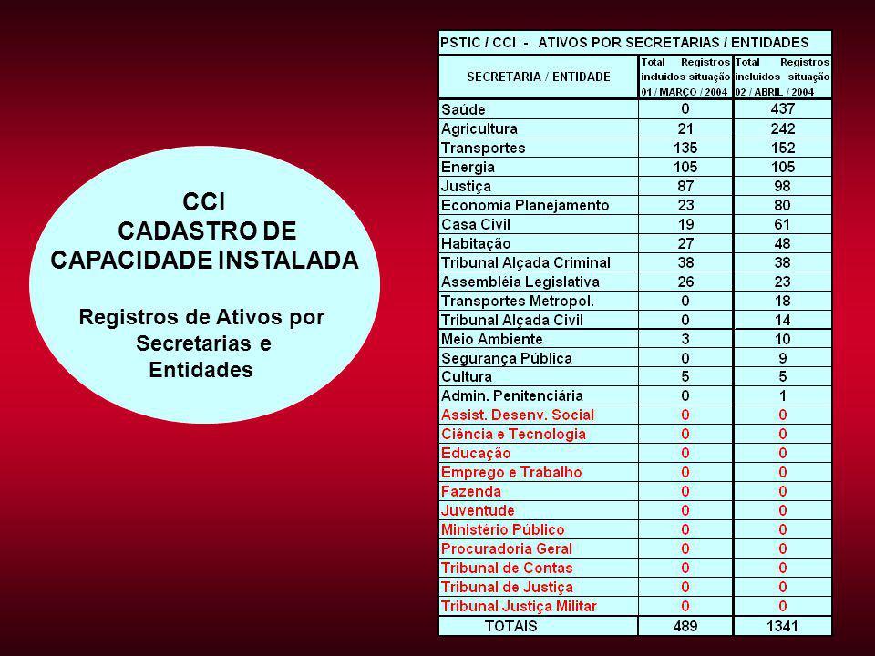 CCI CADASTRO DE CAPACIDADE INSTALADA Registros de Ativos por Secretarias e Entidades