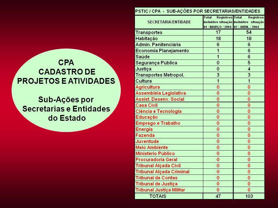 CPA CADASTRO DE PROJETOS E ATIVIDADES Sub-Ações por Secretarias e Entidades do Estado