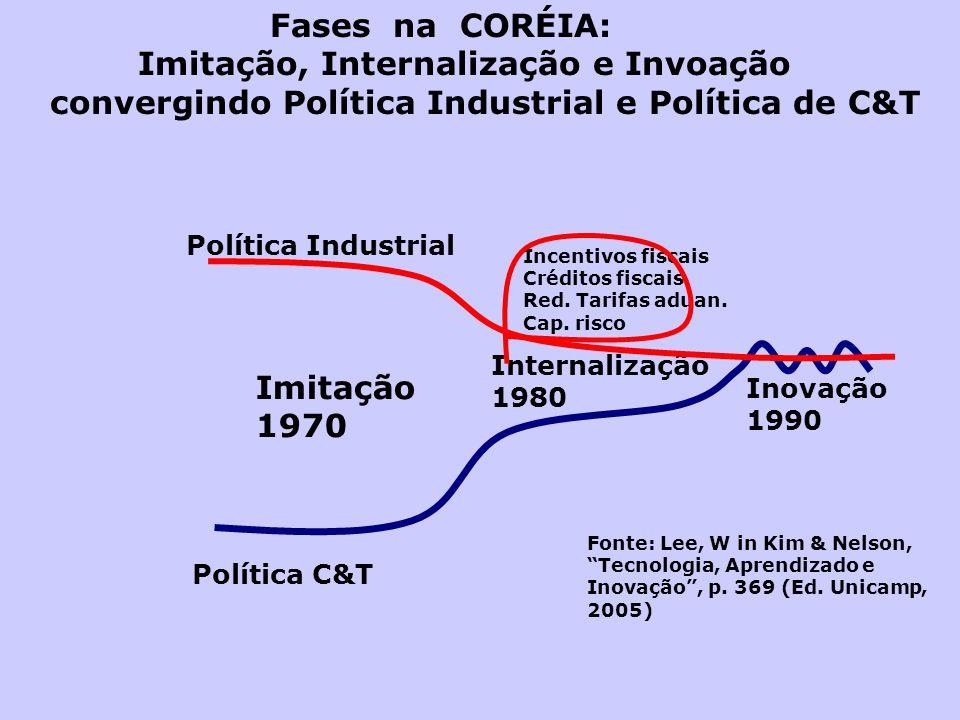 Política C&T Política Industrial Imitação 1970 Internalização 1980 Inovação 1990 Fonte: Lee, W in Kim & Nelson, Tecnologia, Aprendizado e Inovação, p.