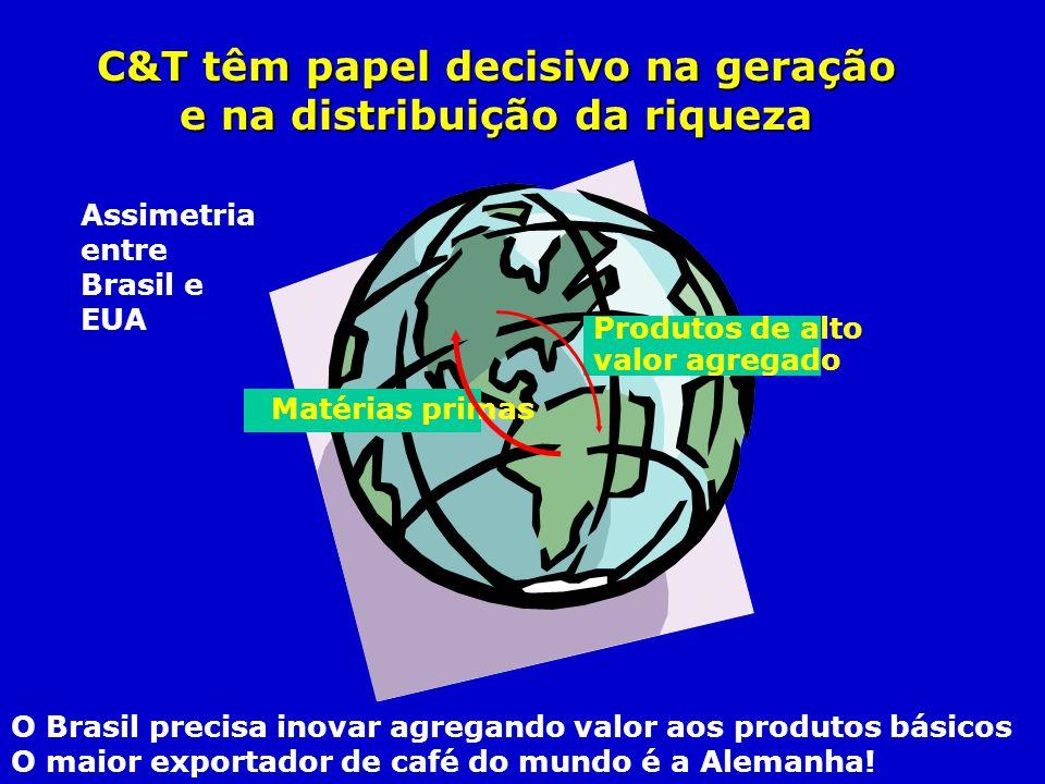 C&T têm papel decisivo na geração e na distribuição da riqueza Produtos de alto valor agregado Matérias primas Assimetria entre Brasil e EUA O Brasil
