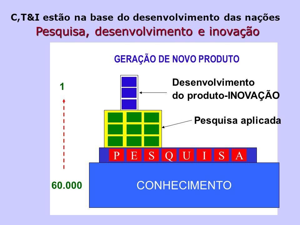 GERAÇÃO DE NOVO PRODUTO CONHECIMENTO USQEPASI Pesquisa aplicada Desenvolvimento do produto-INOVAÇÃO 60.000 1 Pesquisa, desenvolvimento e inovação C,T&