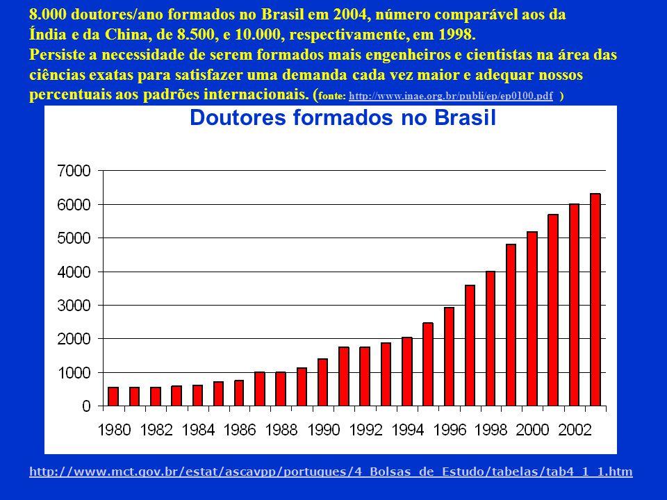 Doutores formados no Brasil http://www.mct.gov.br/estat/ascavpp/portugues/4_Bolsas_de_Estudo/tabelas/tab4_1_1.htm 8.000 doutores/ano formados no Brasi