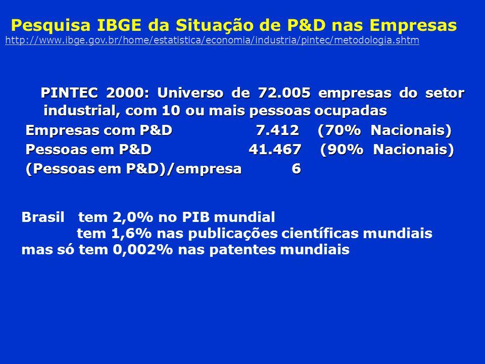 PINTEC 2000: Universo de 72.005 empresas do setor industrial, com 10 ou mais pessoas ocupadas PINTEC 2000: Universo de 72.005 empresas do setor indust