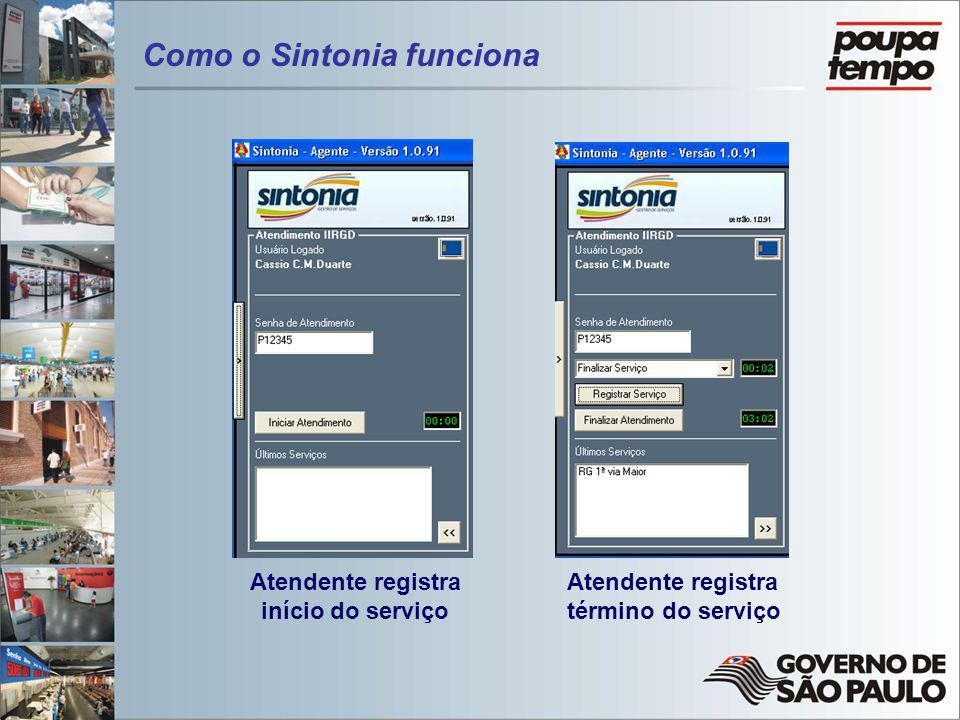 Atendente registra início do serviço Atendente registra término do serviço Como o Sintonia funciona