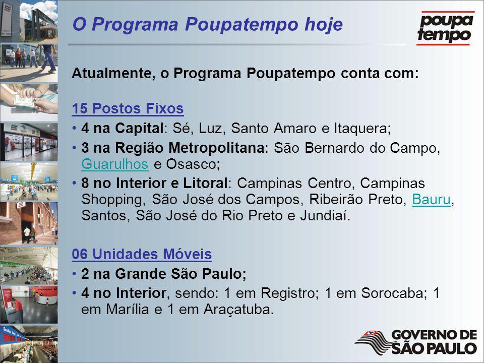 O Programa Poupatempo hoje Atualmente, o Programa Poupatempo conta com: 15 Postos Fixos 4 na Capital: Sé, Luz, Santo Amaro e Itaquera; 3 na Região Met