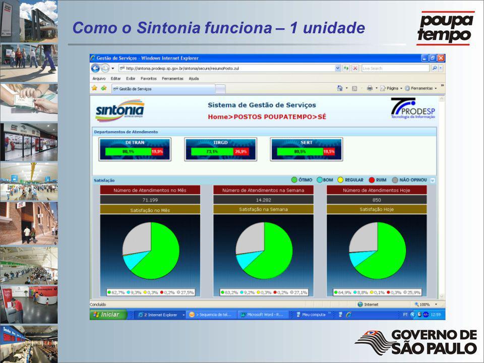 Como o Sintonia funciona – 1 unidade