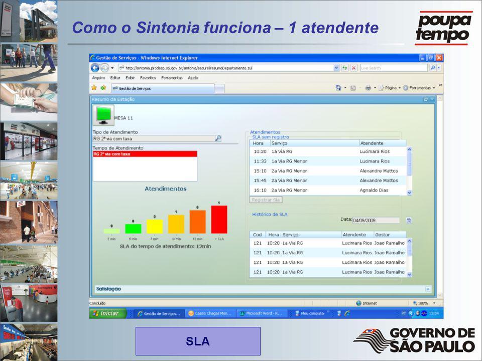 SLA Como o Sintonia funciona – 1 atendente