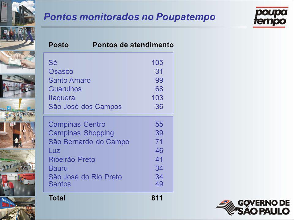 PostoPontos de atendimento Sé105 Osasco 31 Santo Amaro 99 Guarulhos 68 Itaquera103 São José dos Campos 36 Campinas Centro 55 Campinas Shopping 39 São