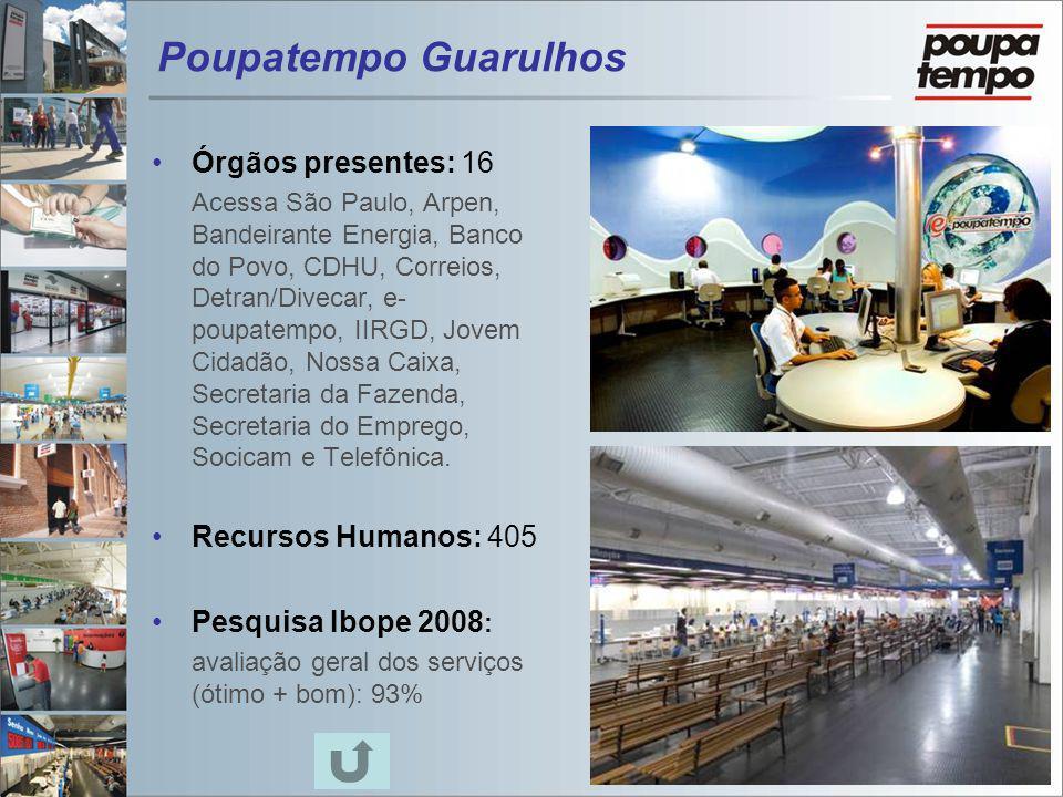 Poupatempo Guarulhos Órgãos presentes: 16 Acessa São Paulo, Arpen, Bandeirante Energia, Banco do Povo, CDHU, Correios, Detran/Divecar, e- poupatempo,