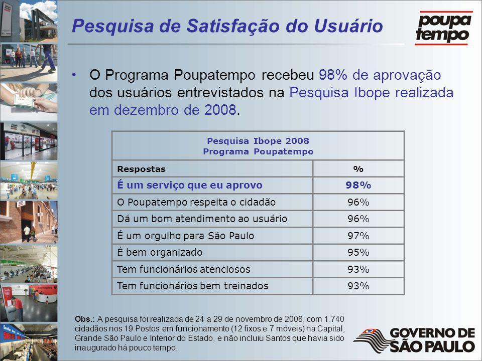 Pesquisa de Satisfação do Usuário O Programa Poupatempo recebeu 98% de aprovação dos usuários entrevistados na Pesquisa Ibope realizada em dezembro de