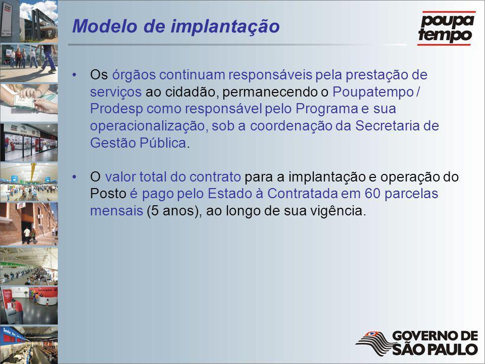 Modelo de implantação Os órgãos continuam responsáveis pela prestação de serviços ao cidadão, permanecendo o Poupatempo / Prodesp como responsável pel