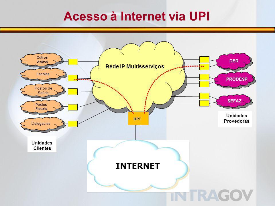 Acesso à Internet via UPI