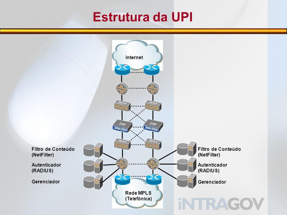 Estrutura da UPI Filtro de Conteúdo (NetFilter) Gerenciador Autenticador (RADIUS) Rede MPLS (Telefônica) Internet Filtro de Conteúdo (NetFilter) Gerenciador Autenticador (RADIUS)