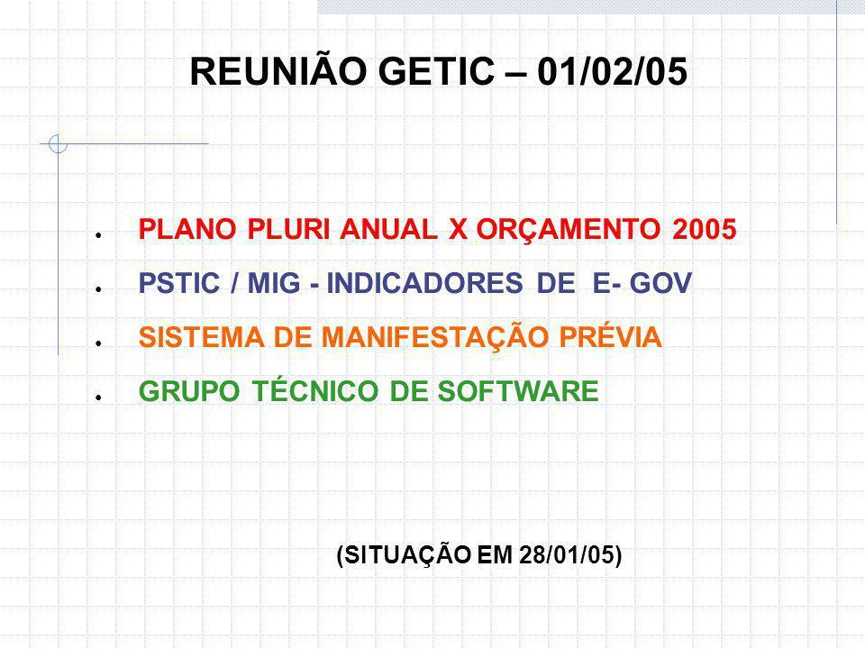 PLANO PLURI ANUAL X ORÇAMENTO 2005 PSTIC / MIG - INDICADORES DE E- GOV SISTEMA DE MANIFESTAÇÃO PRÉVIA GRUPO TÉCNICO DE SOFTWARE (SITUAÇÃO EM 28/01/05) REUNIÃO GETIC – 01/02/05