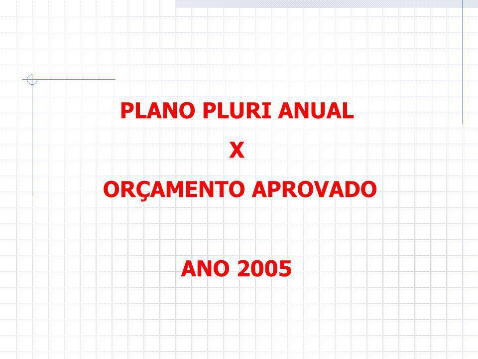 PPA X ORÇAMENTO - ANO 2005 EGOV1 - INFRA-ESTRUTURA