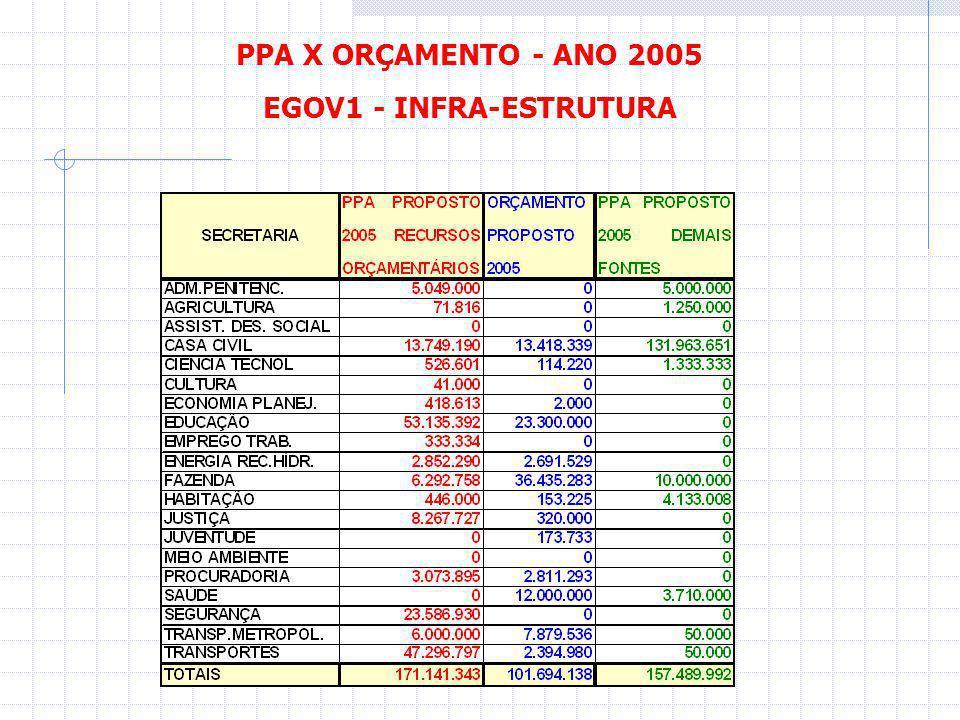 PPA X ORÇAMENTO - ANO 2005 EGOV2 – TRANSAÇÕES INTERNAS