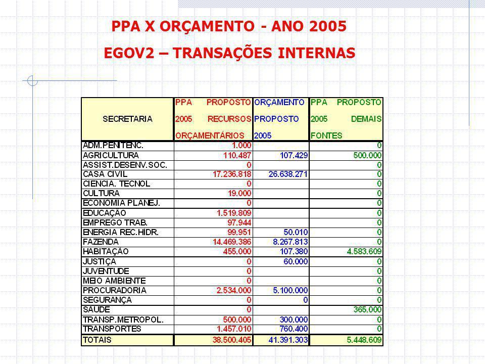 PPA X ORÇAMENTO - ANO 2005 EGOV3 – TRANSAÇÕES COM A SOCIEDADE
