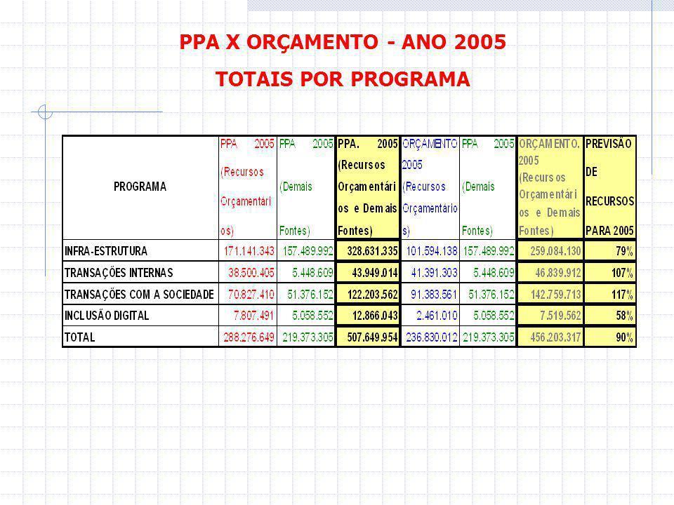 PPA X ORÇAMENTO - ANO 2005 TOTAIS POR PROGRAMA