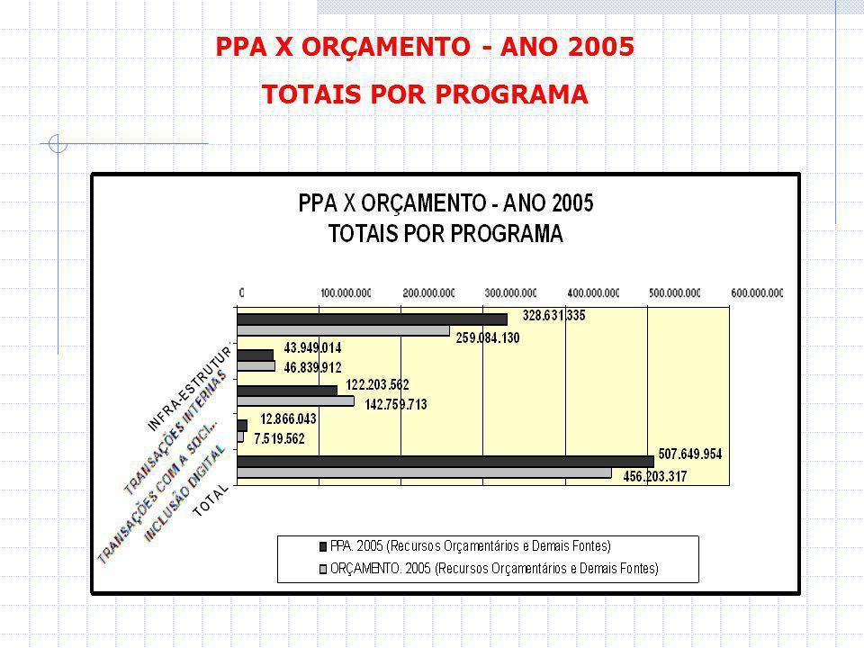 Sistema PSTIC Programa Setorial de Tecnologia da Informação e Comunicação Módulo MIG Monitoramento de Indicadores de Governo Eletrônico Situação do Monitoramento em 28/01/05