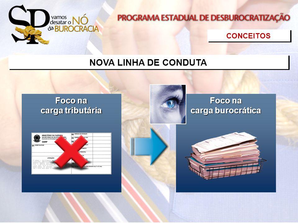 Foco na Foco na carga tributária carga tributária Foco na Foco na carga burocrática carga burocrática CONCEITOS NOVA LINHA DE CONDUTA