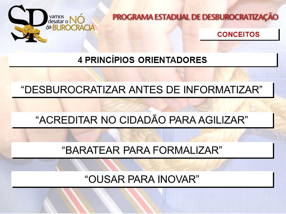 CONCEITOS 4 PRINCÍPIOS ORIENTADORES DESBUROCRATIZAR ANTES DE INFORMATIZAR ACREDITAR NO CIDADÃO PARA AGILIZAR BARATEAR PARA FORMALIZAR OUSAR PARA INOVA