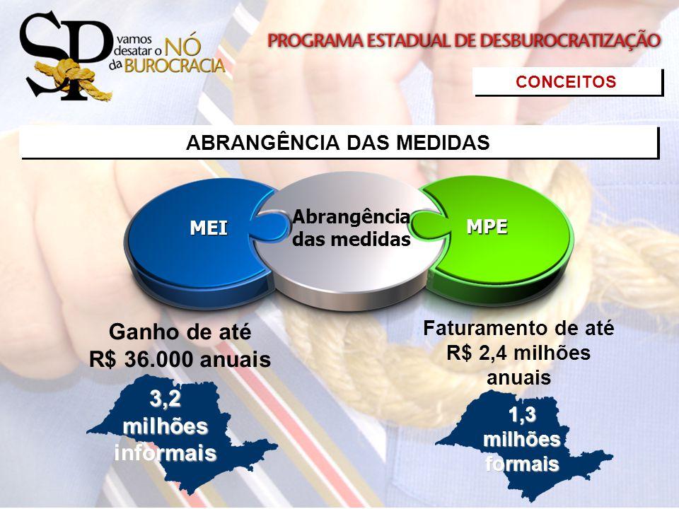 Abrangência das medidasMEI MPE Ganho de até R$ 36.000 anuais3,2milhõesinformais Faturamento de até R$ 2,4 milhões anuais1,3milhõesformais CONCEITOS AB