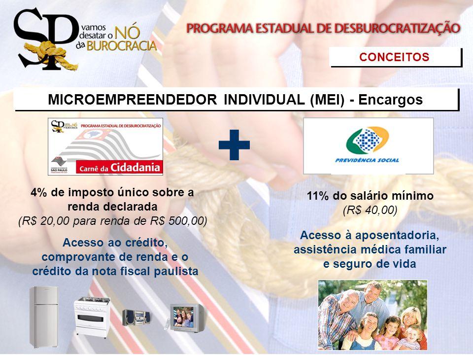 CONCEITOS MICROEMPREENDEDOR INDIVIDUAL (MEI) - Encargos 4% de imposto único sobre a renda declarada (R$ 20,00 para renda de R$ 500,00) Acesso à aposen