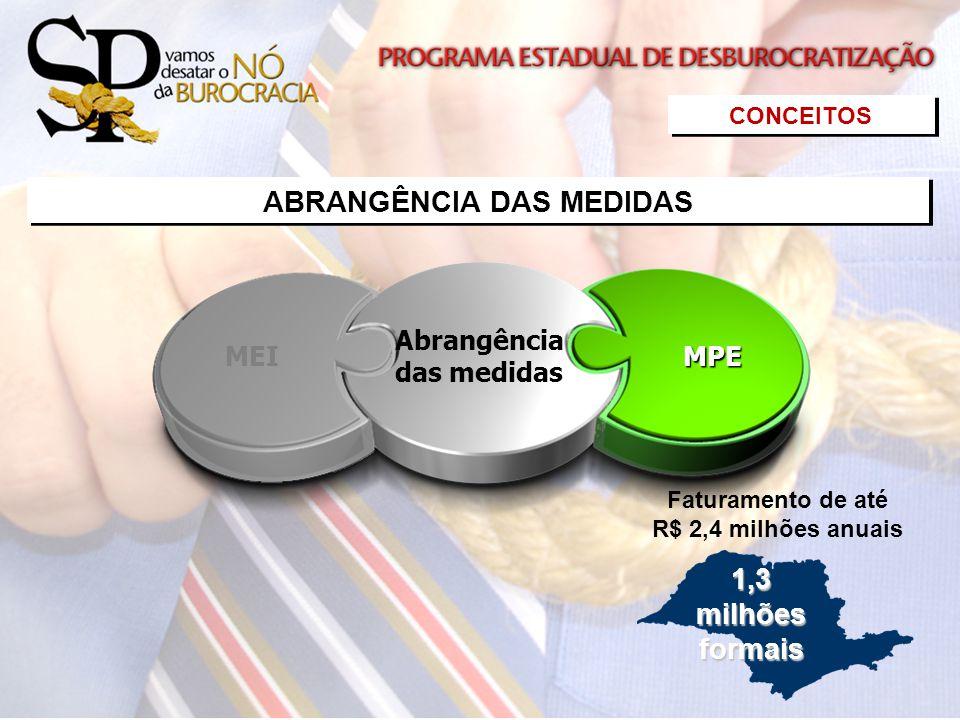 MEIMPE Abrangência das medidas Faturamento de até R$ 2,4 milhões anuais1,3milhõesformais CONCEITOS ABRANGÊNCIA DAS MEDIDAS
