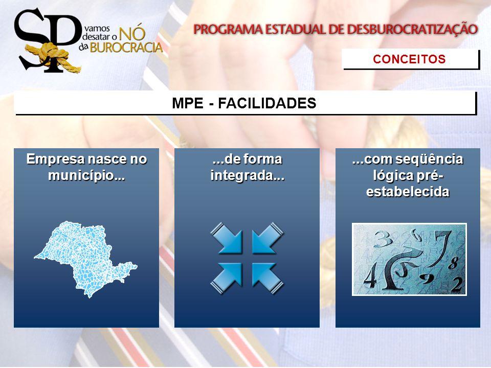 Empresa nasce no município... Empresa nasce no município......de forma integrada......de forma integrada......com seqüência lógica pré- estabelecida..