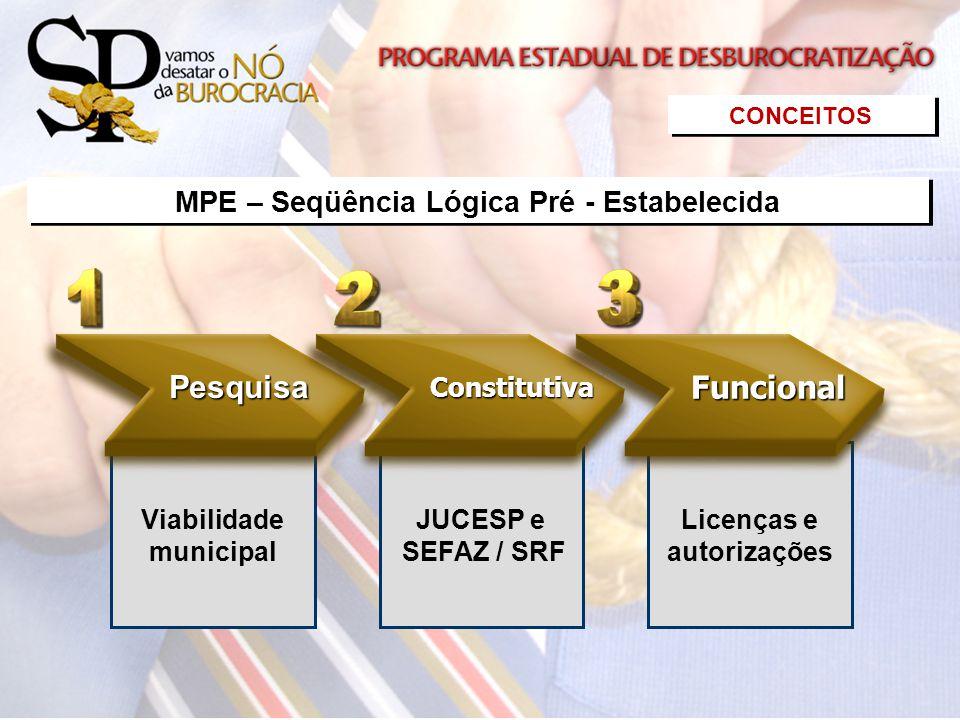 Viabilidade municipal JUCESP e SEFAZ / SRF Licenças e autorizações Pesquisa ConstitutivaFuncional CONCEITOS MPE – Seqüência Lógica Pré - Estabelecida
