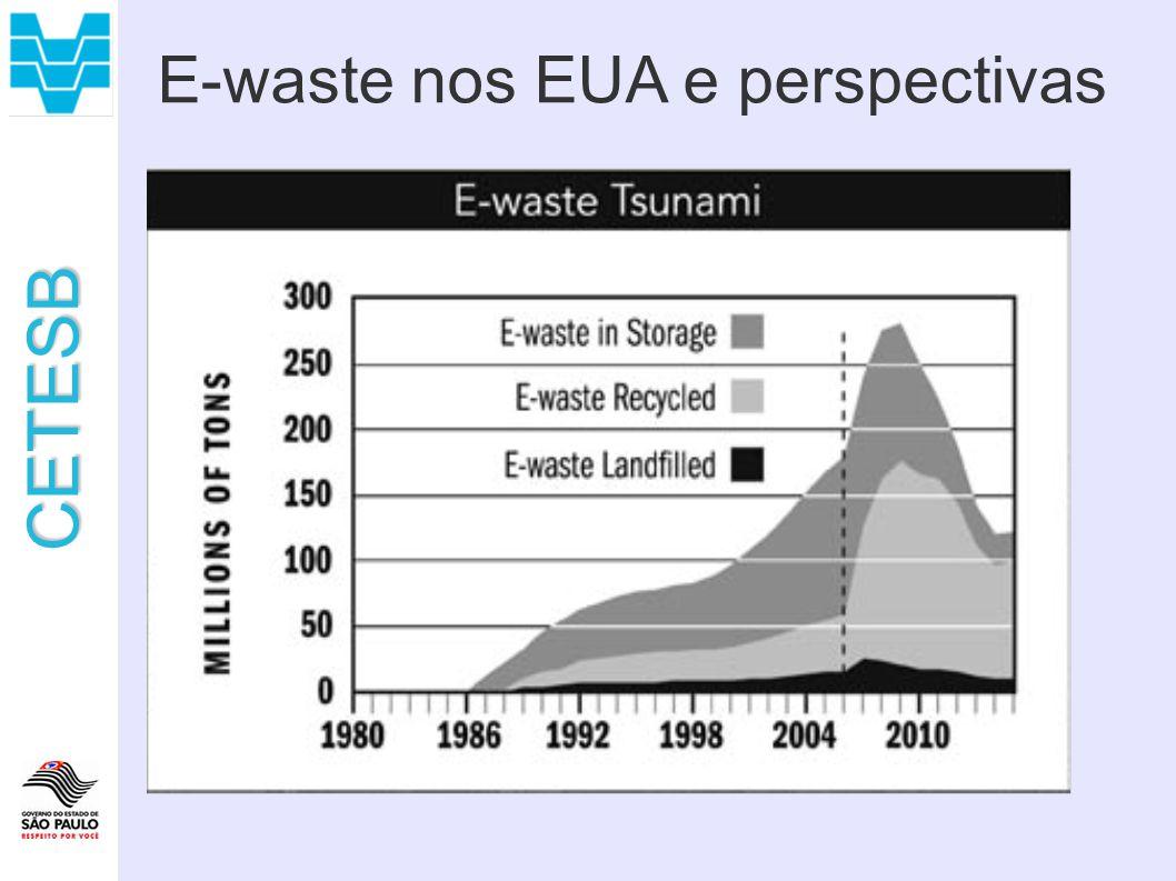 CETESB E-waste nos EUA e perspectivas