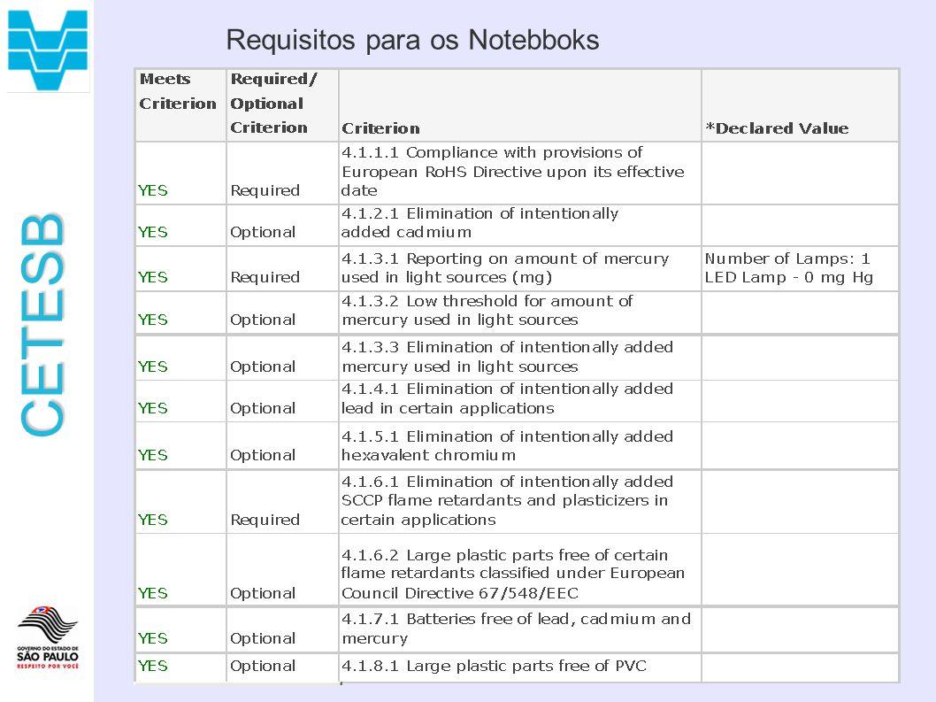 CETESB Requisitos para os Notebboks