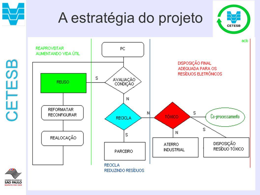 CETESB A estratégia do projeto