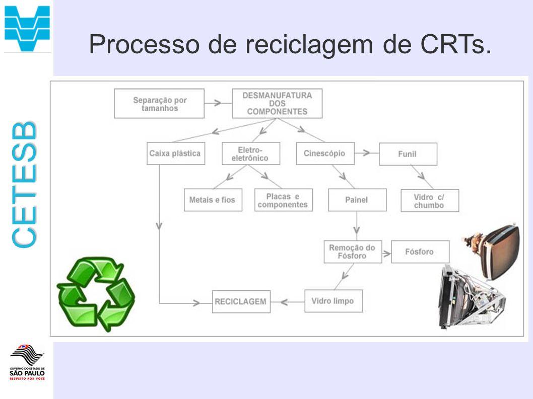 CETESB Processo de reciclagem de CRTs.