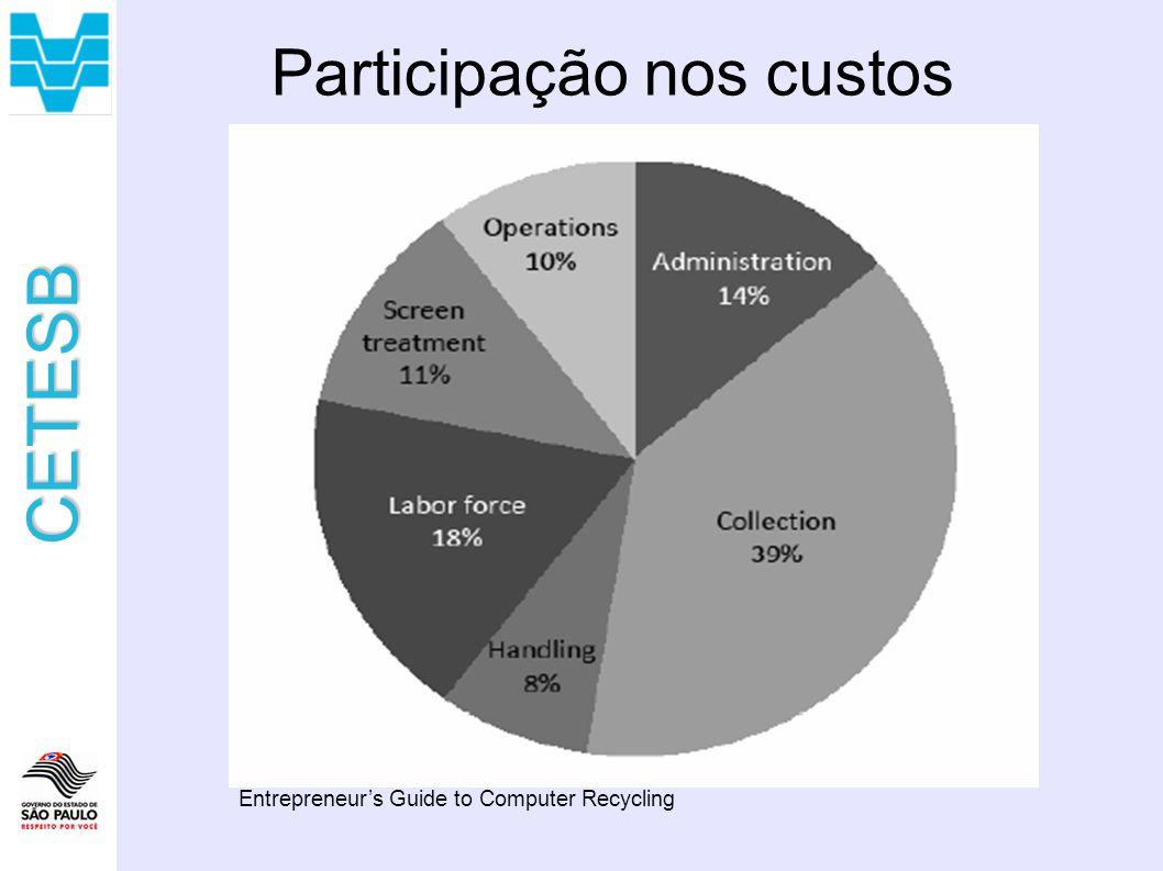 CETESB Participação nos custos Entrepreneurs Guide to Computer Recycling