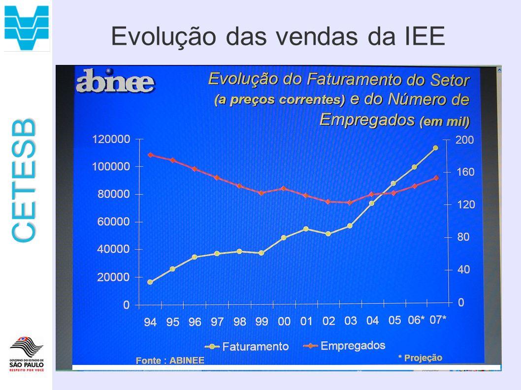 CETESB Evolução das vendas da IEE