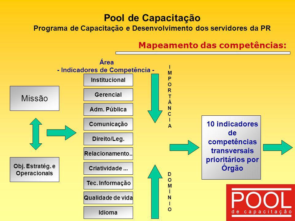 Pool de Capacitação Programa de Capacitação e Desenvolvimento dos servidores da PR Mapeamento das competências: Missão Obj. Estratég. e Operacionais I