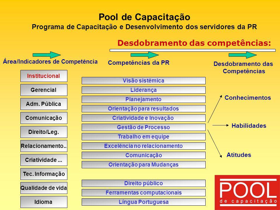 Pool de Capacitação Programa de Capacitação e Desenvolvimento dos servidores da PR Desdobramento das competências: Institucional Gerencial Adm. Públic