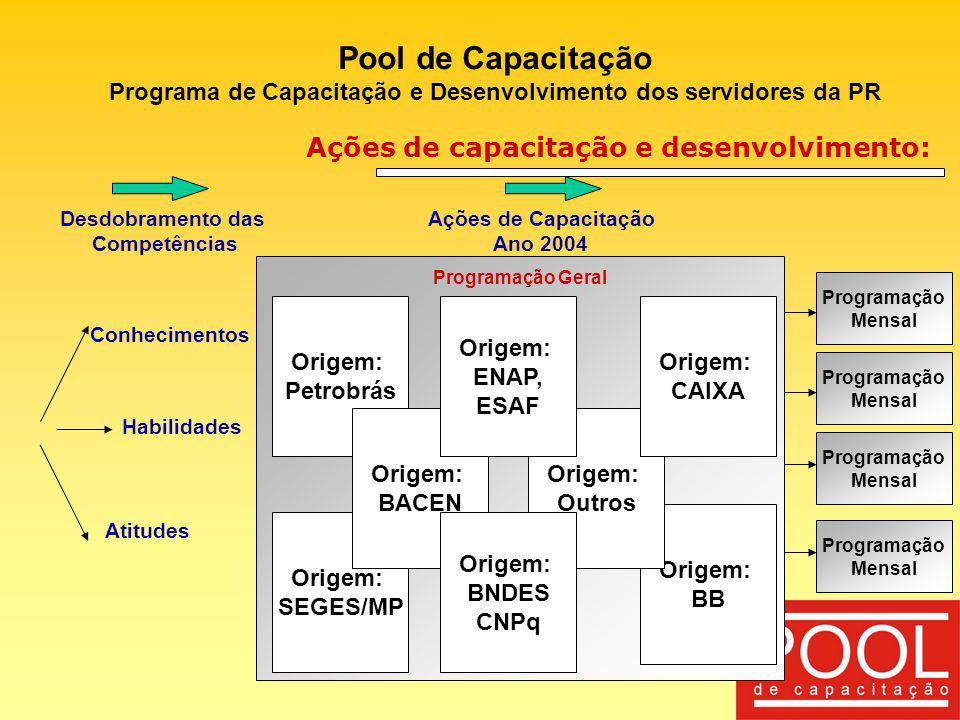 Origem: BB Pool de Capacitação Programa de Capacitação e Desenvolvimento dos servidores da PR Ações de capacitação e desenvolvimento: Atitudes Habilid
