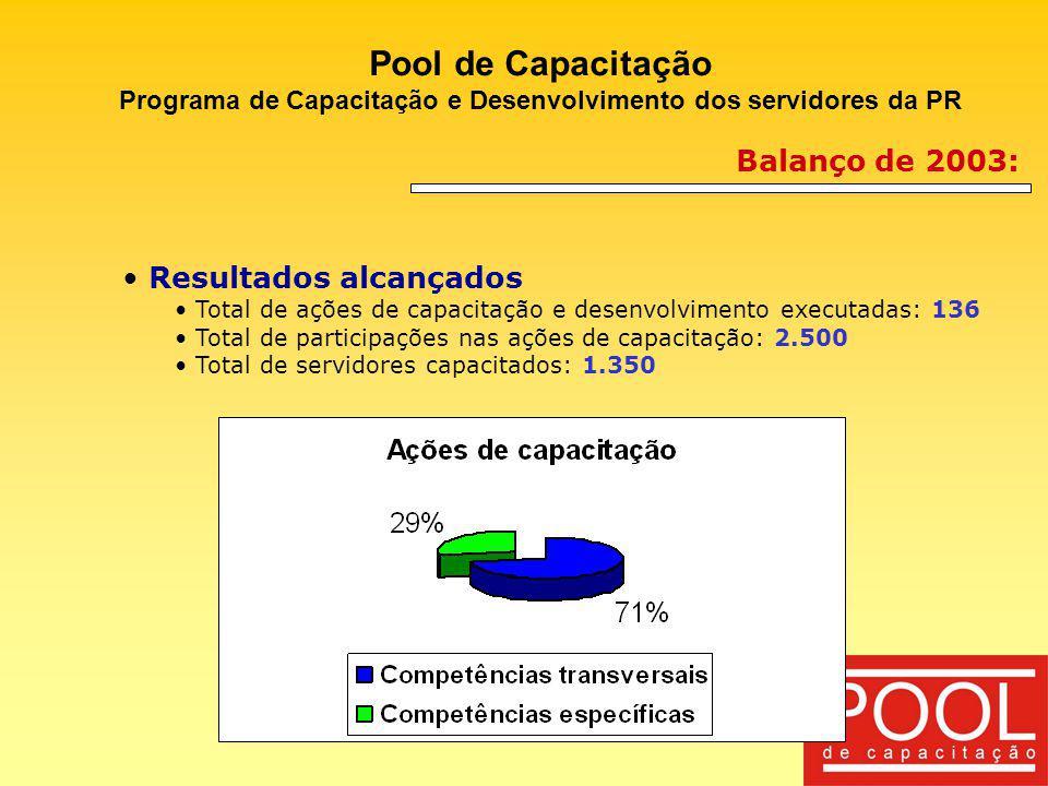 Pool de Capacitação Programa de Capacitação e Desenvolvimento dos servidores da PR Balanço de 2003: Resultados alcançados Total de ações de capacitaçã