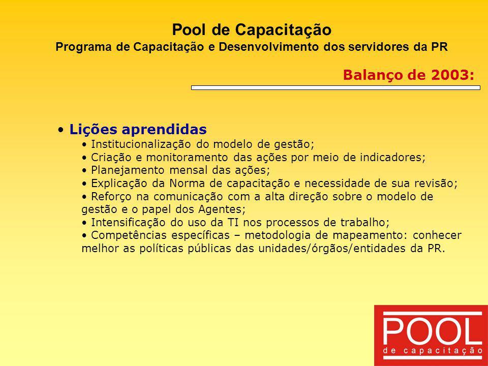 Pool de Capacitação Programa de Capacitação e Desenvolvimento dos servidores da PR Balanço de 2003: Lições aprendidas Institucionalização do modelo de