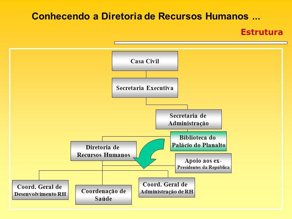Pool de Capacitação Programa de Capacitação e Desenvolvimento dos servidores da PR Balanço de 2003: Criação da Diretoria de Recursos Humanos da Presidência da República: gestão de pessoas como fator Estratégico.