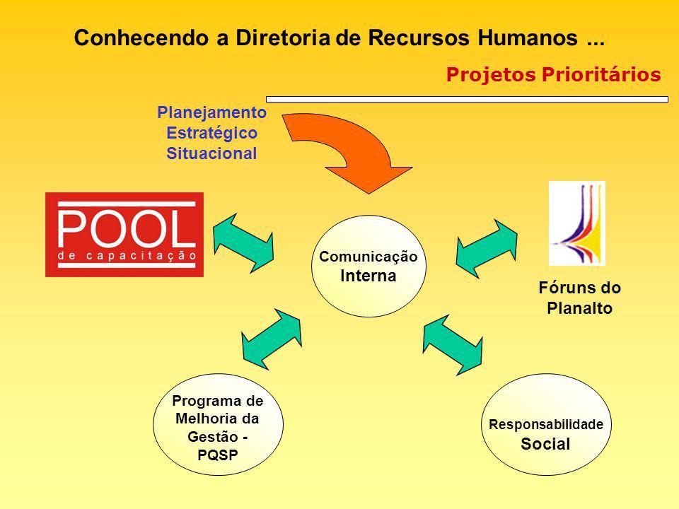 Projetos Prioritários Conhecendo a Diretoria de Recursos Humanos... Comunicação Interna Responsabilidade Social Fóruns do Planalto Planejamento Estrat